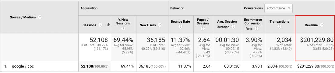 Google Ads conversion tracking vs. Google Analytics conversion tracking differences